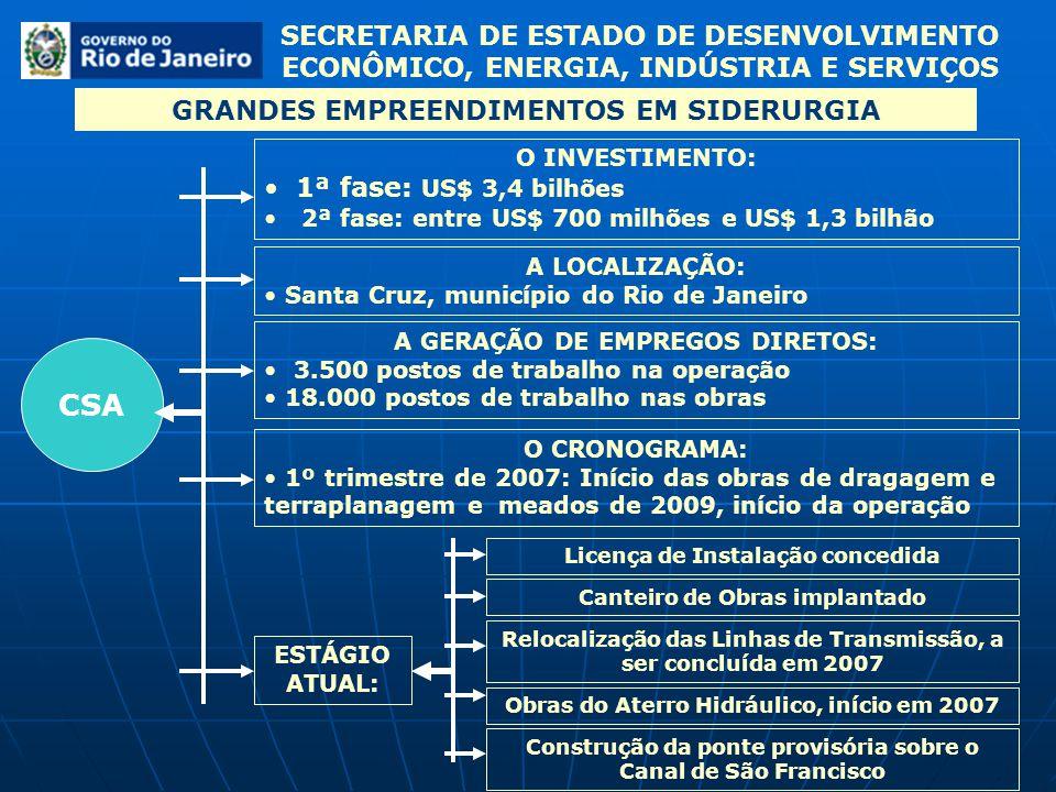 SECRETARIA DE ESTADO DE DESENVOLVIMENTO ECONÔMICO, ENERGIA, INDÚSTRIA E SERVIÇOS GRANDES EMPREENDIMENTOS EM SIDERURGIA CSN Itaguaí O INVESTIMENTO: US$ 4,7 bilhões O CRONOGRAMA: Início das obras civis 2007 / 2008 e previsão de operação em 2010 / 2011 OS PROJETOS: Usina Siderúrgica/ Termelétrica e Pelotizadora A GERAÇÃO DE EMPREGOS: 7.500 postos de trabalho, diretos e indiretos na operação 15.000 postos de trabalho na construção ESTÁGIO ATUAL: Licença prévia emitida em 22/12/2006 Concessão de Licença de Instalação, em processo na FEEMA