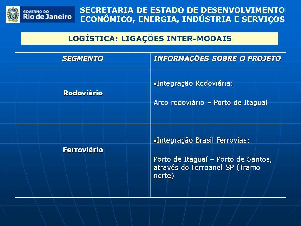 SEGMENTO INFORMAÇÕES SOBRE O PROJETO Rodoviário Integração Rodoviária: Integração Rodoviária: Arco rodoviário – Porto de Itaguaí Ferroviário Integraçã