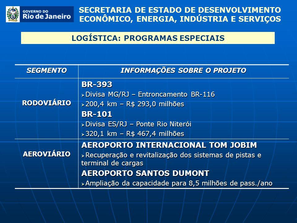SECRETARIA DE ESTADO DE DESENVOLVIMENTO ECONÔMICO, ENERGIA, INDÚSTRIA E SERVIÇOS BR 393 BR 101 BR 116 BR 040