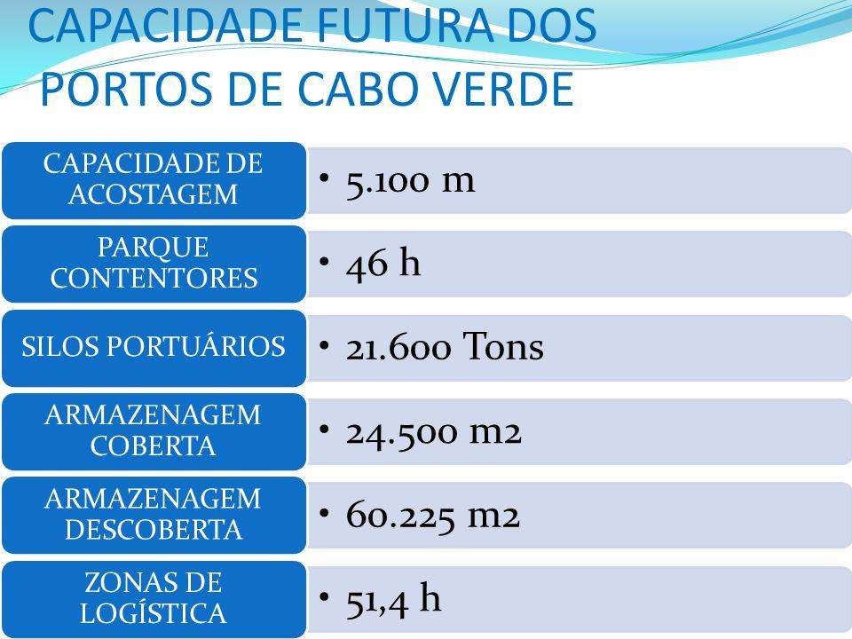 CAPACIDADE FUTURA DOS PORTOS DE CABO VERDE 5.100 m CAPACIDADE DE ACOSTAGEM 46 h PARQUE CONTENTORES 21.600 Tons SILOS PORTUÁRIOS 24.500 m2 ARMAZENAGEM COBERTA 60.225 m2 ARMAZENAGEM DESCOBERTA 51,4 h ZONAS DE LOGÍSTICA