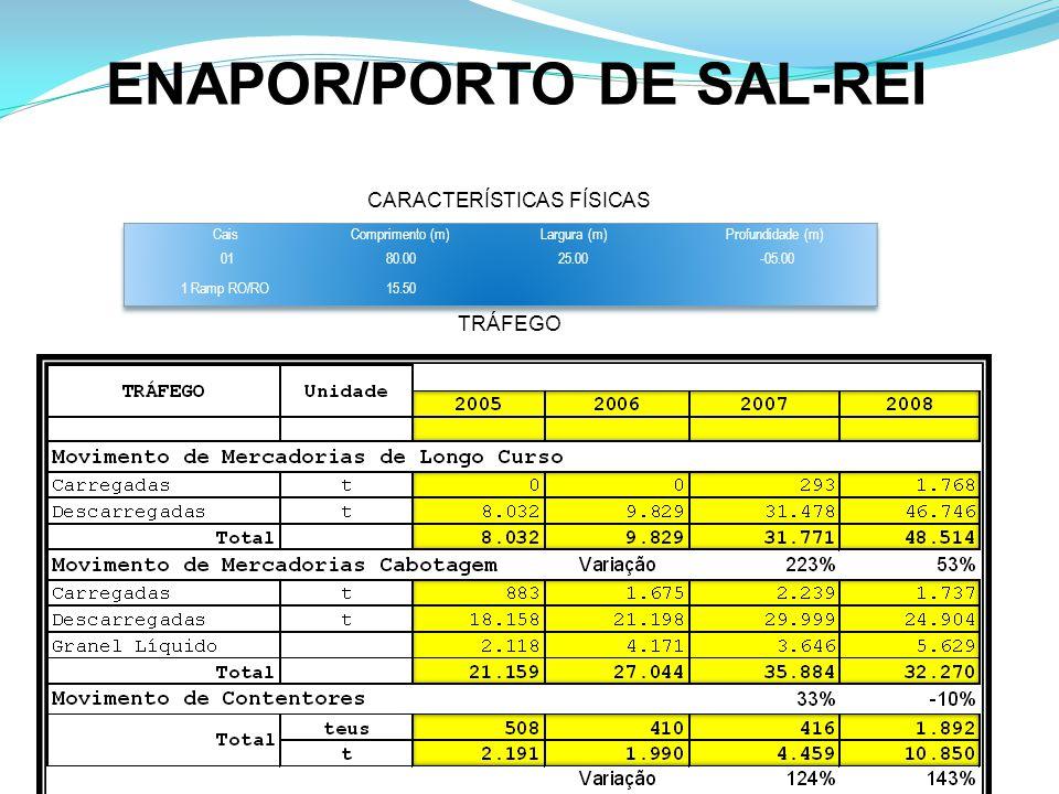 ENAPOR/PORTO DE SAL-REI CARACTERÍSTICAS FÍSICAS TRÁFEGO