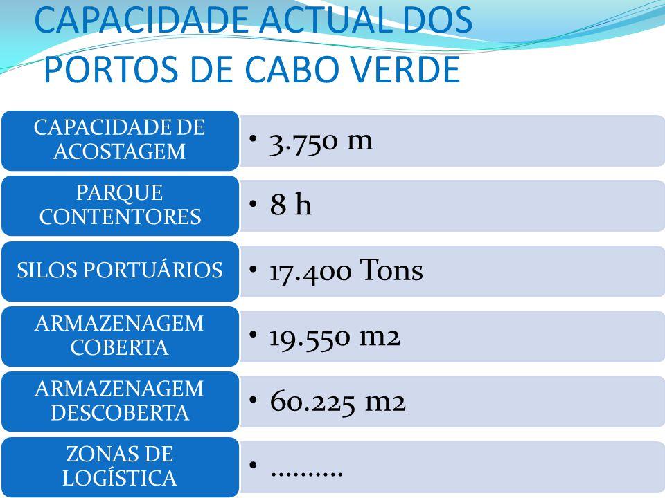 CAPACIDADE ACTUAL DOS PORTOS DE CABO VERDE 3.750 m CAPACIDADE DE ACOSTAGEM 8 h PARQUE CONTENTORES 17.400 Tons SILOS PORTUÁRIOS 19.550 m2 ARMAZENAGEM COBERTA 60.225 m2 ARMAZENAGEM DESCOBERTA ……….