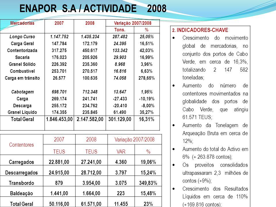Mercadorias20072008Variação 2007/2008 Tons.% Longo Curso1.147.7521.435.234287.48225,05% Carga Geral147.784172.179 24.395 16,51% Contentorizada317.2754