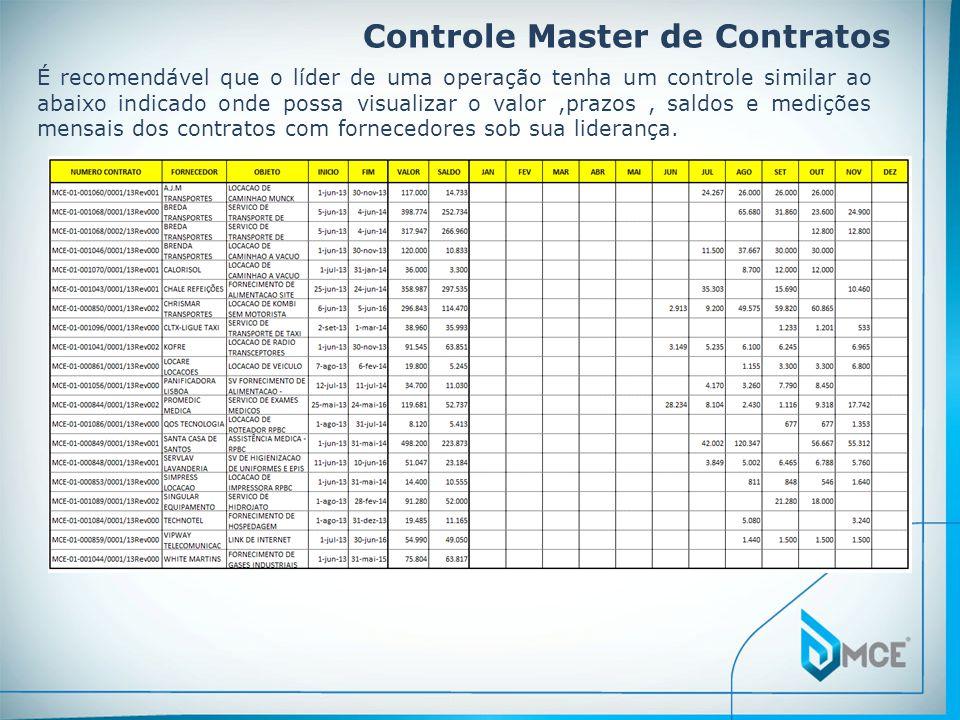 Controle Master de Contratos É recomendável que o líder de uma operação tenha um controle similar ao abaixo indicado onde possa visualizar o valor,pra