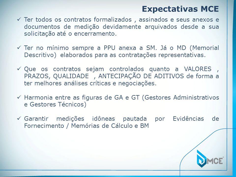 Expectativas MCE Ter todos os contratos formalizados, assinados e seus anexos e documentos de medição devidamente arquivados desde a sua solicitação a