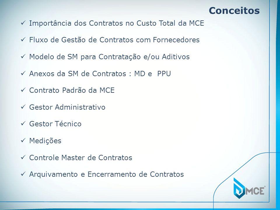 Conceitos Importância dos Contratos no Custo Total da MCE Fluxo de Gestão de Contratos com Fornecedores Modelo de SM para Contratação e/ou Aditivos An