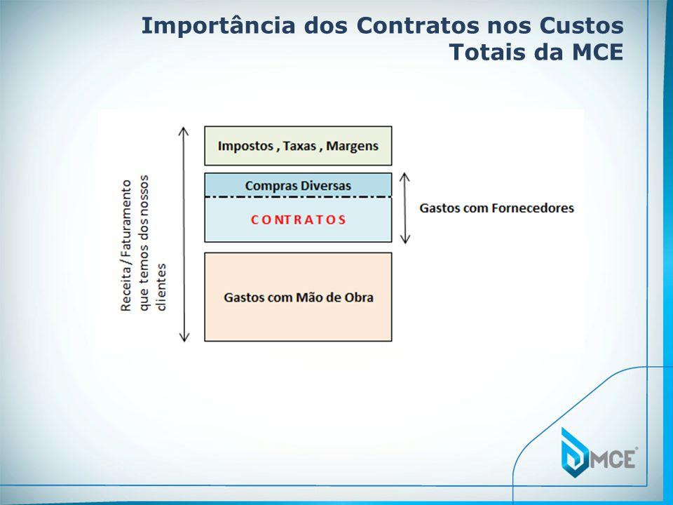 Expectativas MCE Ter todos os contratos formalizados, assinados e seus anexos e documentos de medição devidamente arquivados desde a sua solicitação até o encerramento.