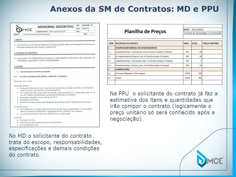 Anexos da SM de Contratos: MD e PPU No MD o solicitante do contrato trata do escopo, responsabilidades, especificações e demais condições do contrato.