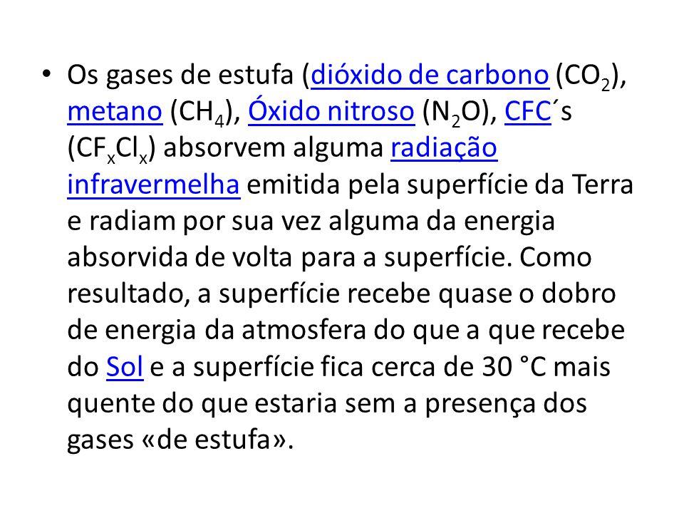 Os gases de estufa (dióxido de carbono (CO 2 ), metano (CH 4 ), Óxido nitroso (N 2 O), CFC´s (CF x Cl x ) absorvem alguma radiação infravermelha emitida pela superfície da Terra e radiam por sua vez alguma da energia absorvida de volta para a superfície.
