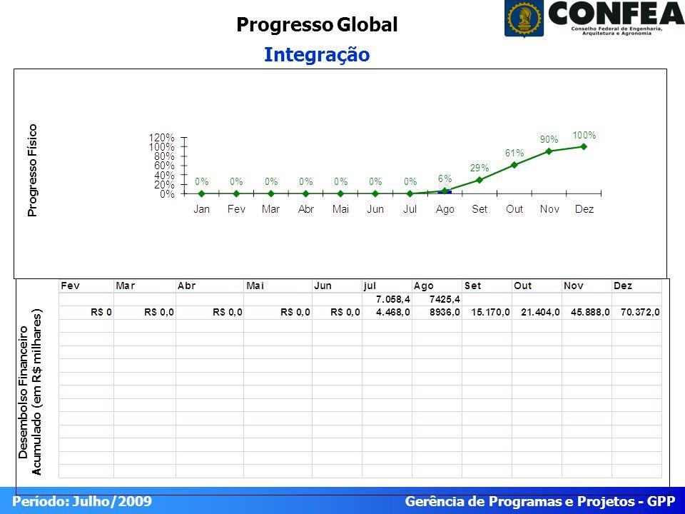 Gerência de Programas e Projetos - GPP Período: Julho/2009 Progresso do Projeto INTEGRAÇÃO Físico RealizadoPrevistoIDEStatus 66100 Trabalho Planejado para o Período (Agosto/2009) Trabalho reportadoTrabalho Planejado para o Próximo Período (Setembro/2009) 1.5 Sistematização dos relatórios 1.1.2 1º Workshop 1.5.1 Formalização da Comissão 1.1.2.1 Planejamento 1.5.2 Metodologia e Cronograma de Trabalho 1.1.2.2 Realização Financeiro PrevistoRealizadoEmpenhadoIDCStatus 8936,074250,484 IDE=% 90 = 120 80 90 IDE < 80 IDE >120 IDC=% 80 = 100 100 = 110 IDC < 80 IDC >110