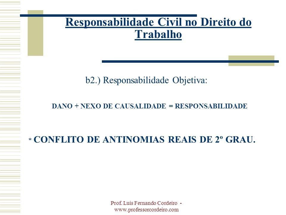 Prof. Luis Fernando Cordeiro - www.professorcordeiro.com Responsabilidade Civil no Direito do Trabalho b2.) Responsabilidade Objetiva: DANO + NEXO DE