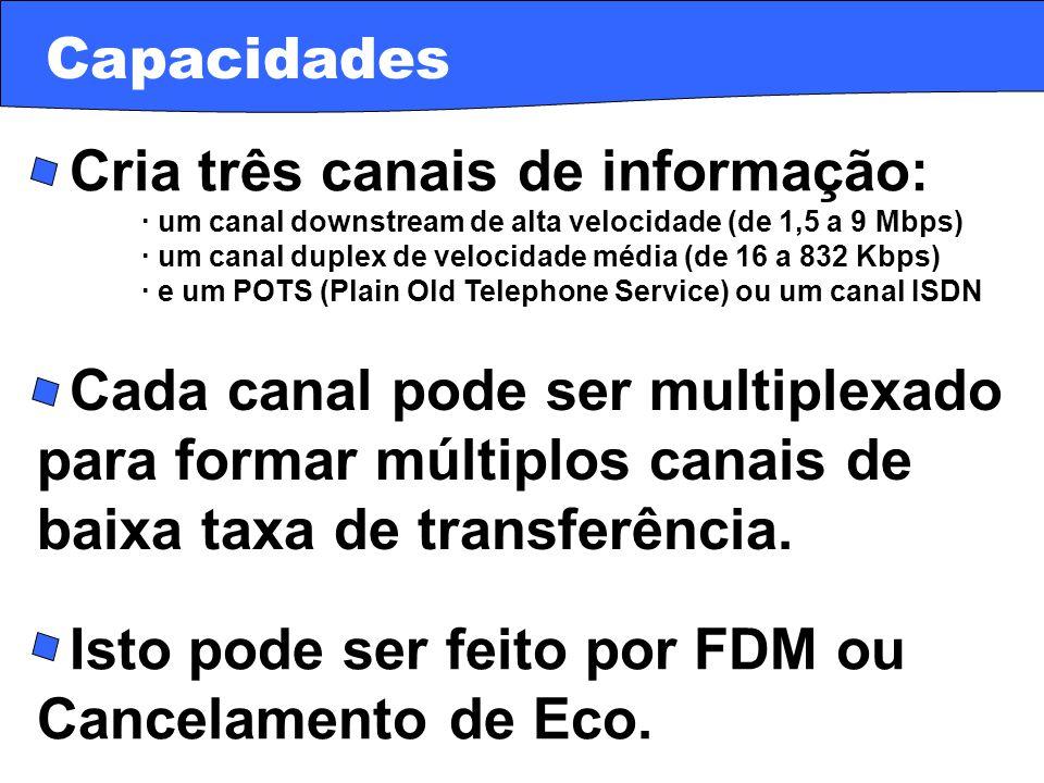 · Cria três canais de informação: · um canal downstream de alta velocidade (de 1,5 a 9 Mbps) · um canal duplex de velocidade média (de 16 a 832 Kbps)