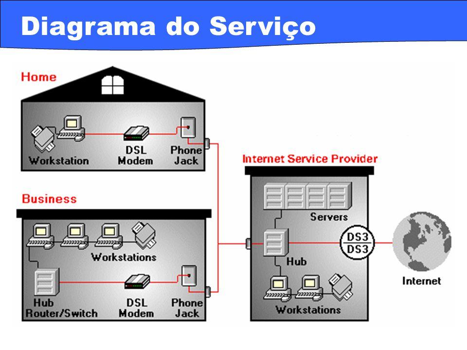 · ADSL – Asymmetric DSL · duplex · a maior parte da largura de banda é downstream · taxa / downstream de até 9 Mbps · taxa / upstream de até 1,5 Mbps · uma pequena porção da largura de banda é dedicada à voz · G.Lite ou DSL Lite · é uma forma mais lenta de ADSL · não requer o splitter na terminação do usuário · realiza o split para ele remotamente na companhia telefônica · taxa / downstream de até 6 Mbps · taxa / upstream de até 384 Kbps · é esperado que torne-se a mais instalada forma de DSL Variações Assimétricas