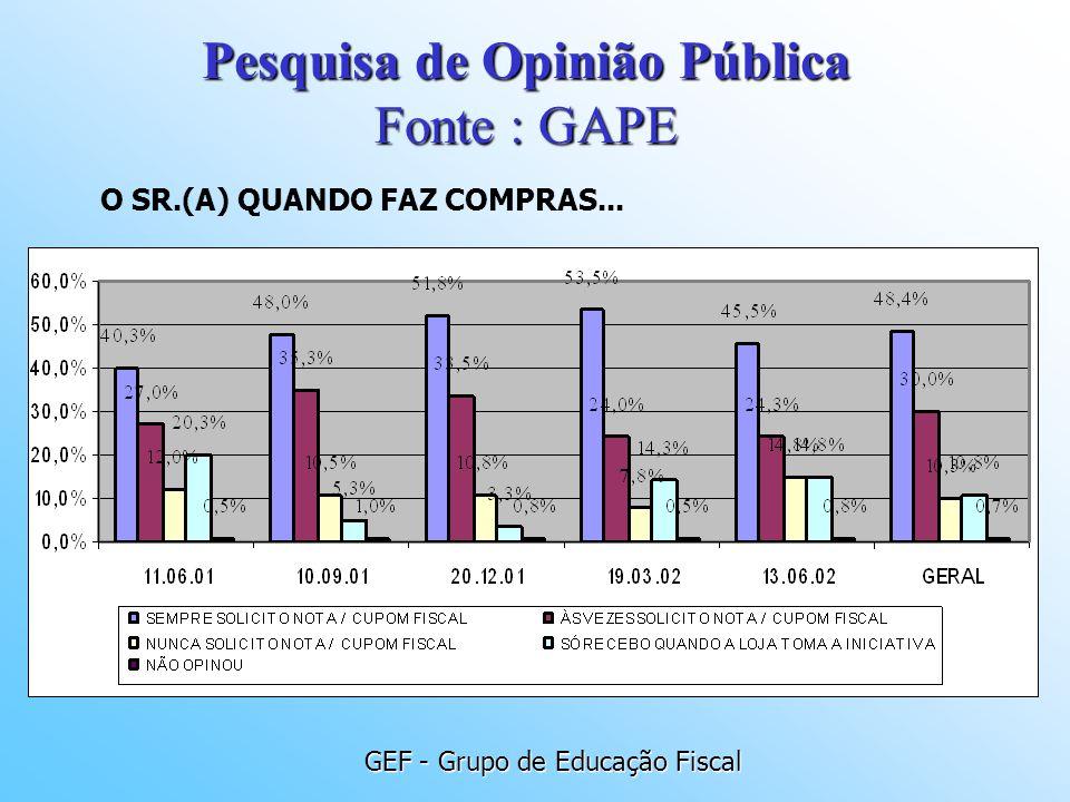 GEF - Grupo de Educação Fiscal O SR.(A) QUANDO FAZ COMPRAS... Pesquisa de Opinião Pública Fonte : GAPE