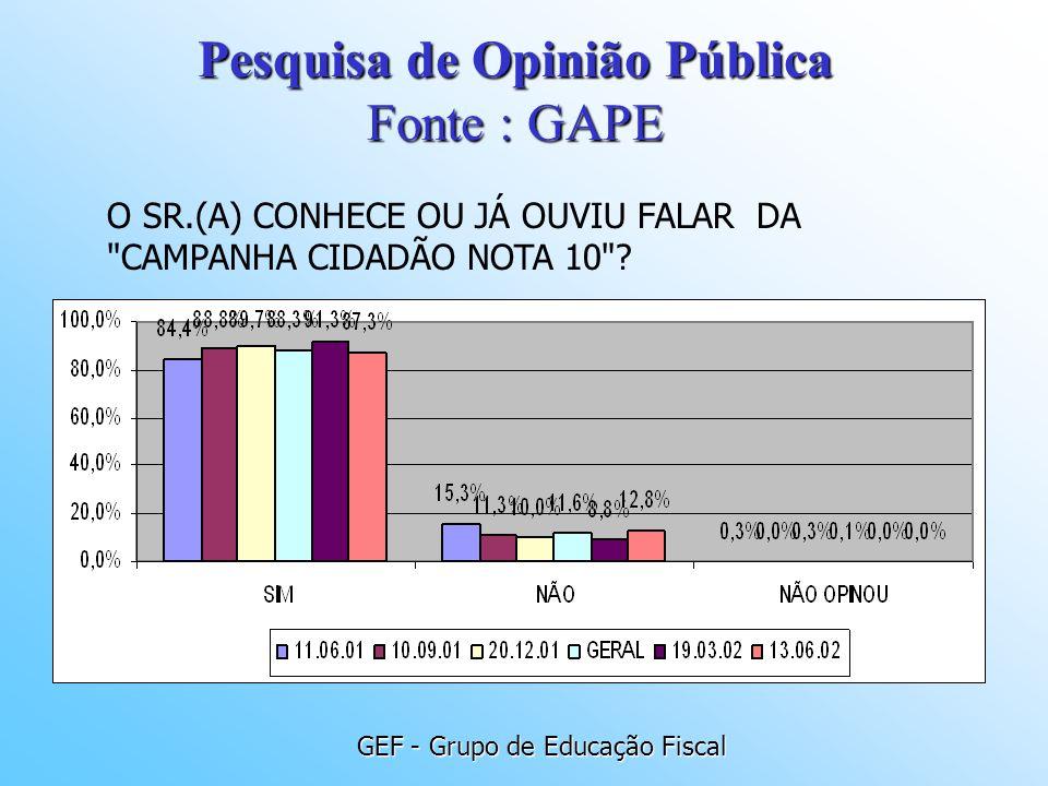 GEF - Grupo de Educação Fiscal O SR.(A) CONHECE OU JÁ OUVIU FALAR DA