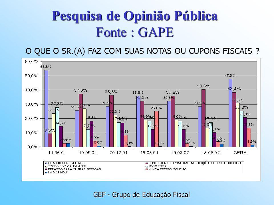 GEF - Grupo de Educação Fiscal O QUE O SR.(A) FAZ COM SUAS NOTAS OU CUPONS FISCAIS ? Pesquisa de Opinião Pública Fonte : GAPE