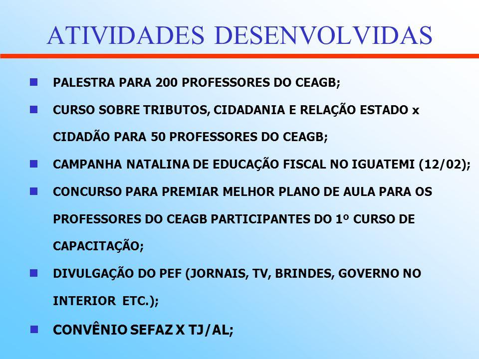 ATIVIDADES DESENVOLVIDAS PALESTRA PARA 200 PROFESSORES DO CEAGB; CURSO SOBRE TRIBUTOS, CIDADANIA E RELAÇÃO ESTADO x CIDADÃO PARA 50 PROFESSORES DO CEA