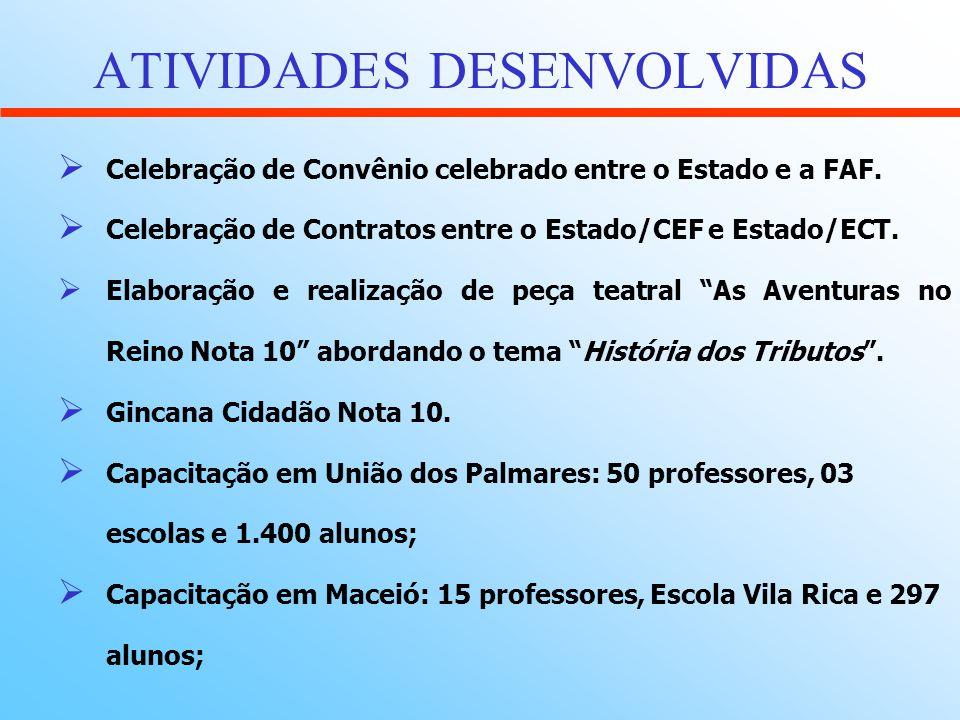 ATIVIDADES DESENVOLVIDAS Elaboração e confecção de material pedagógico para suporte de professores e alunos das escolas de Alagoas: A HISTORIA DOS TRIBUTOS MANUAL DE EDUCAÇAO FISCAL PARA A CIDADANIA TRIBUTO E CIDADANIA MANUAL DO PROFESSOR CURSO DE EDUCAÇÃO FISCAL PARA A CIDADANIA – LIVRO DO PROFESSOR CURSO DE EDUCAÇÃO FISCAL PARA A CIDADANIA – LIVRO DO ALUNO A LEI DE RESPONSABILIDADE FISCAL – EM QUADRINHOS
