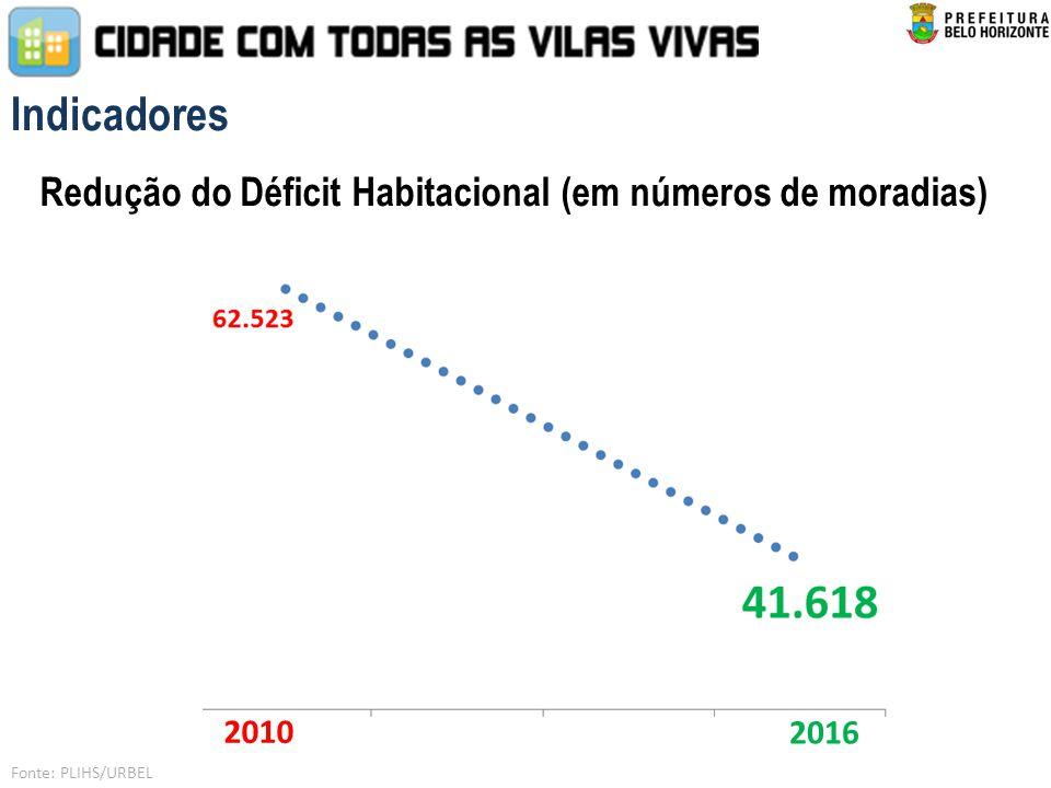 Indicadores Redução do Déficit Habitacional (em números de moradias) 2010 2016 Fonte: PLIHS/URBEL