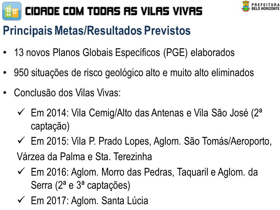 Principais Metas/Resultados Previstos 13 novos Planos Globais Específicos (PGE) elaborados 950 situações de risco geológico alto e muito alto eliminados Conclusão dos Vilas Vivas: Em 2014: Vila Cemig/Alto das Antenas e Vila São José (2ª captação) Em 2015: Vila P.