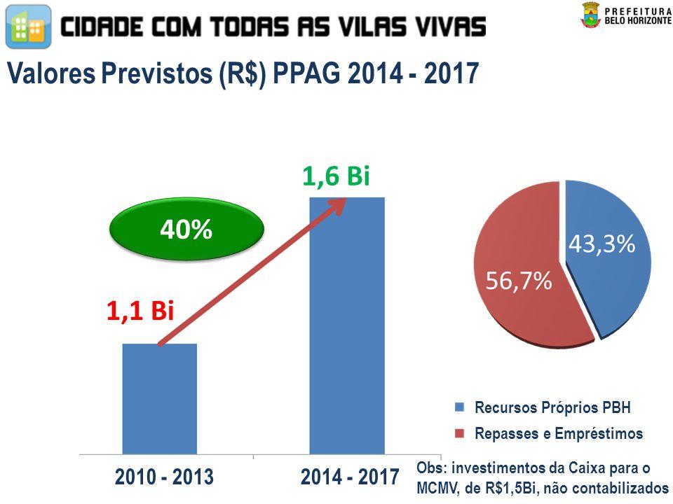 Valores Previstos (R$) PPAG 2014 - 2017 1,1 Bi 40% 1,6 Bi 2010 - 2013 2014 - 2017 Obs: investimentos da Caixa para o MCMV, de R$1,5Bi, não contabilizados Recursos Próprios PBH Repasses e Empréstimos