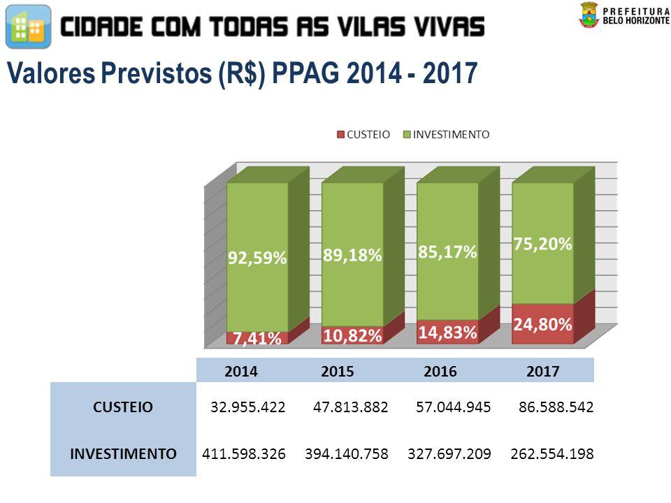 Valores Previstos (R$) PPAG 2014 - 2017 2014201520162017 CUSTEIO32.955.42247.813.88257.044.94586.588.542 INVESTIMENTO411.598.326394.140.758327.697.209262.554.198