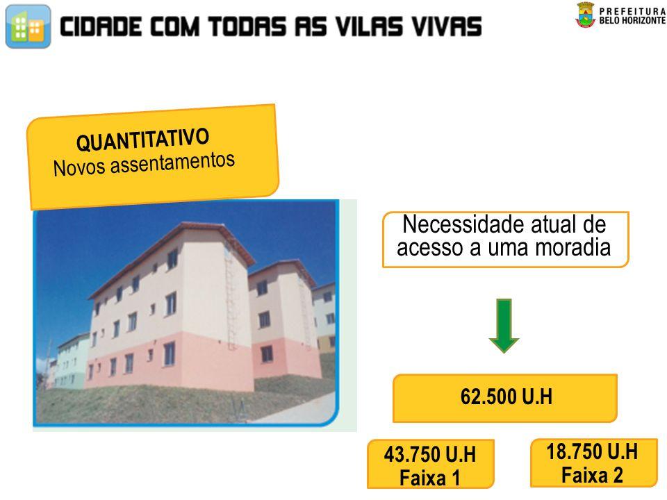 62.500 U.H QUANTITATIVO Novos assentamentos Necessidade atual de acesso a uma moradia 43.750 U.H Faixa 1 18.750 U.H Faixa 2