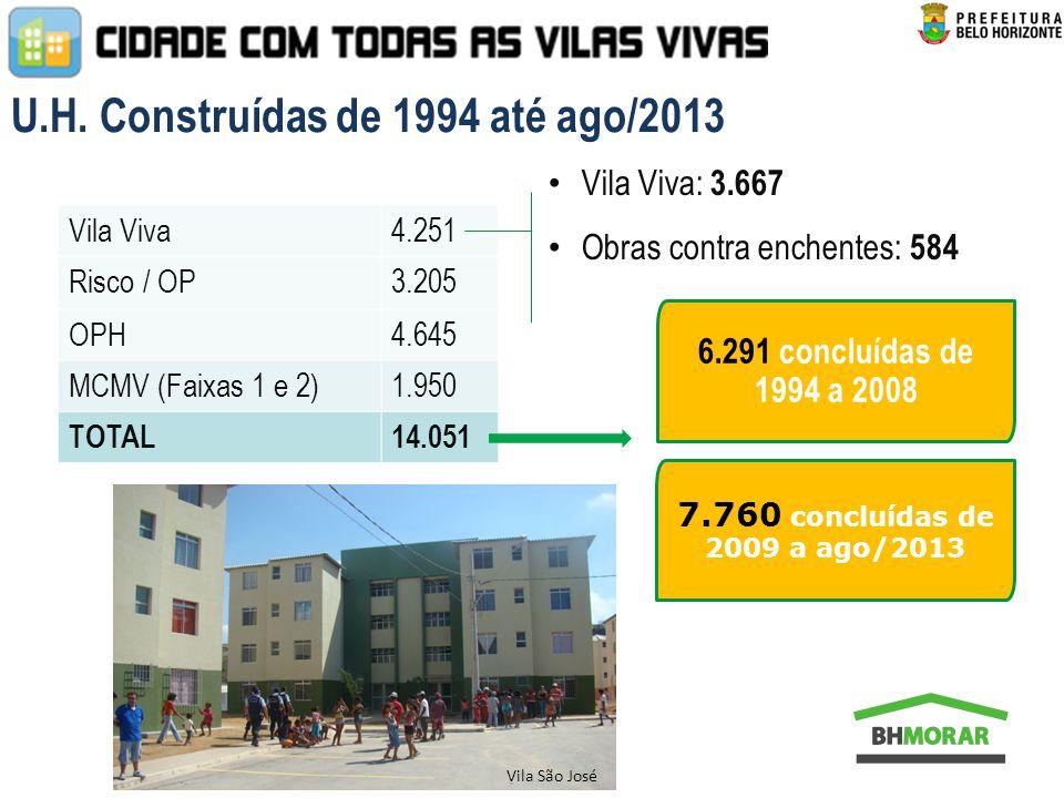 Vila Viva4.251 Risco / OP3.205 OPH4.645 MCMV (Faixas 1 e 2)1.950 TOTAL14.051 6.291 concluídas de 1994 a 2008 Vila Viva: 3.667 Obras contra enchentes: 584 Vila São José 7.760 concluídas de 2009 a ago/2013 U.H.