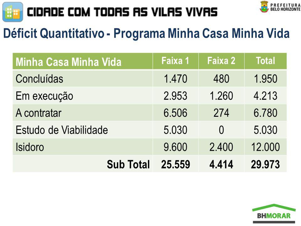 De 2013 a 2016 serão 3.811 moradias construídas através do Projeto Vila Viva e mais 22.855 moradias entregues pelo Programa MCMV Principais Metas/Resultados Previstos