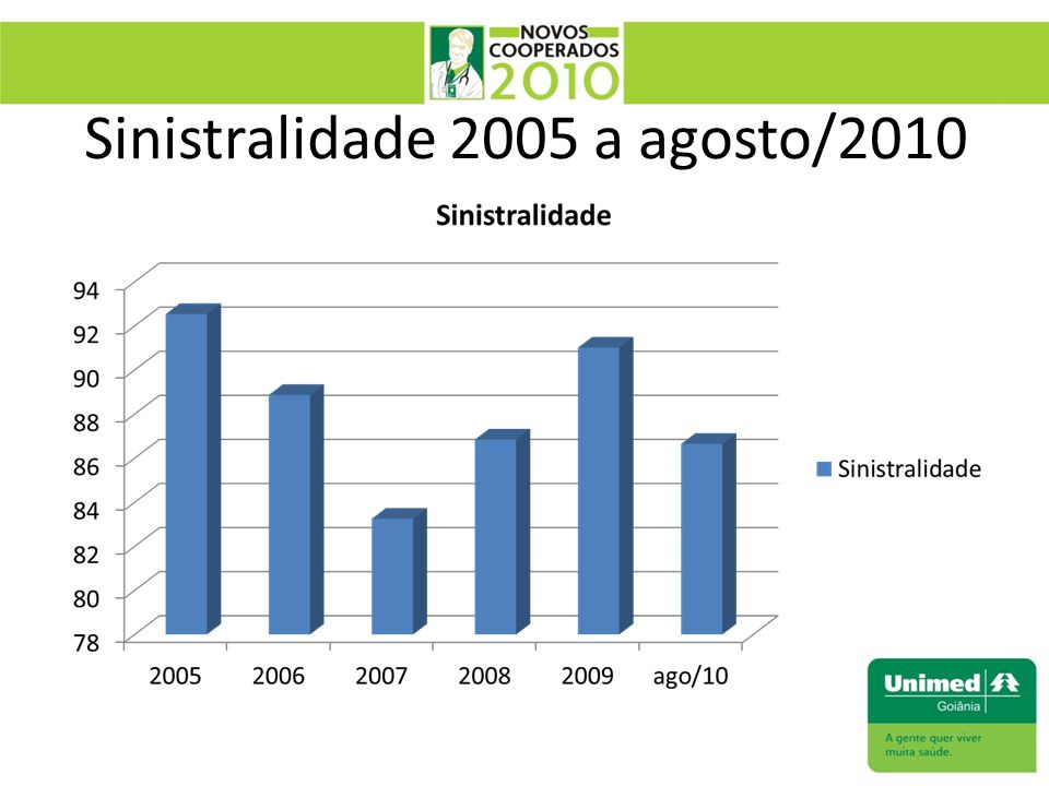 Sinistralidade 2005 a agosto/2010