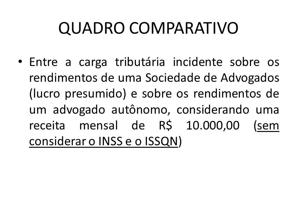 QUADRO COMPARATIVO Entre a carga tributária incidente sobre os rendimentos de uma Sociedade de Advogados (lucro presumido) e sobre os rendimentos de u