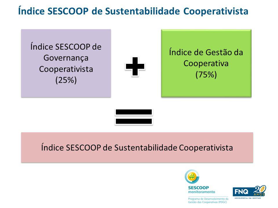 Índice SESCOOP de Sustentabilidade Cooperativista Índice SESCOOP de Governança Cooperativista (25%) Índice SESCOOP de Governança Cooperativista (25%)