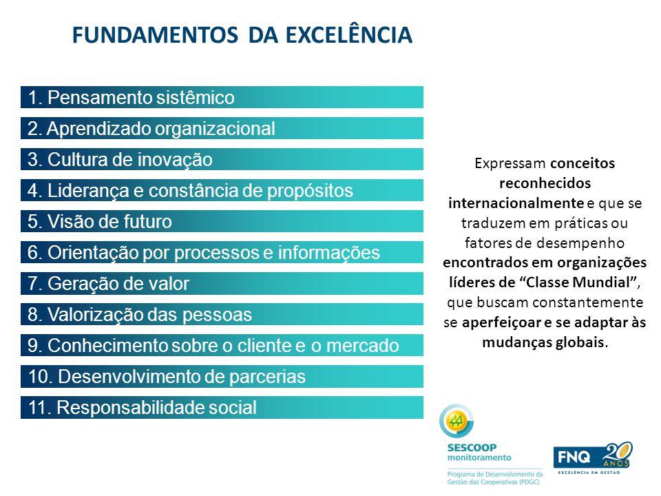 1. Pensamento sistêmico 2. Aprendizado organizacional 3. Cultura de inovação 4. Liderança e constância de propósitos 5. Visão de futuro 6. Orientação