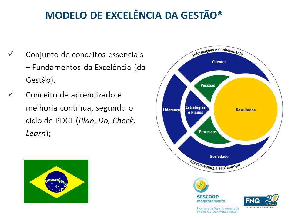 MODELO DE EXCELÊNCIA DA GESTÃO® Conjunto de conceitos essenciais – Fundamentos da Excelência (da Gestão). Conceito de aprendizado e melhoria contínua,
