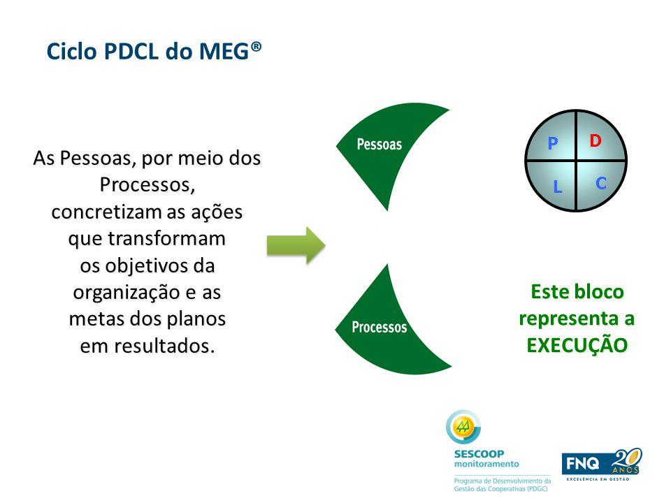 As Pessoas, por meio dos Processos, concretizam as ações que transformam os objetivos da organização e as metas dos planos em resultados. P D L C Este