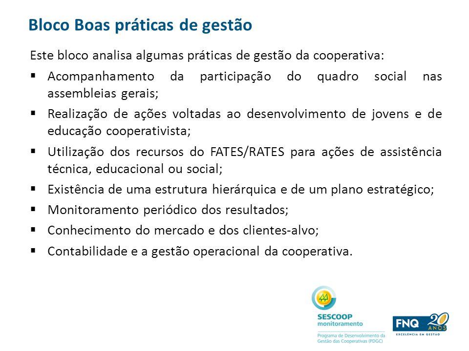 Bloco Boas práticas de gestão Este bloco analisa algumas práticas de gestão da cooperativa: Acompanhamento da participação do quadro social nas assemb