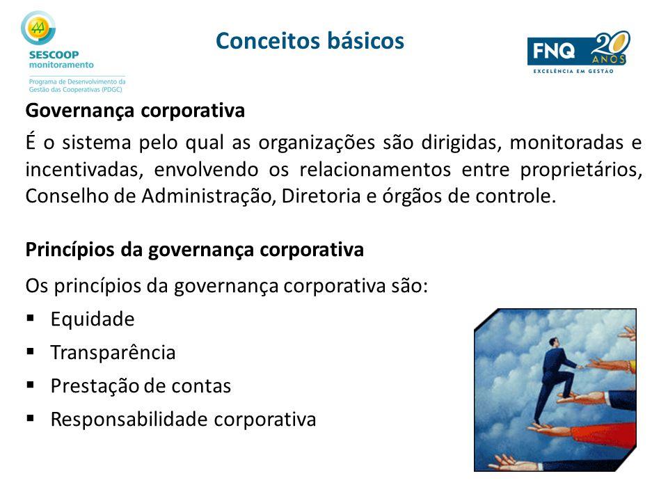 Conceitos básicos Governança corporativa É o sistema pelo qual as organizações são dirigidas, monitoradas e incentivadas, envolvendo os relacionamento