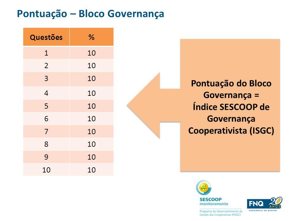 Pontuação – Bloco Governança Questões% 110 2 3 4 5 6 7 8 9 Pontuação do Bloco Governança = Índice SESCOOP de Governança Cooperativista (ISGC)
