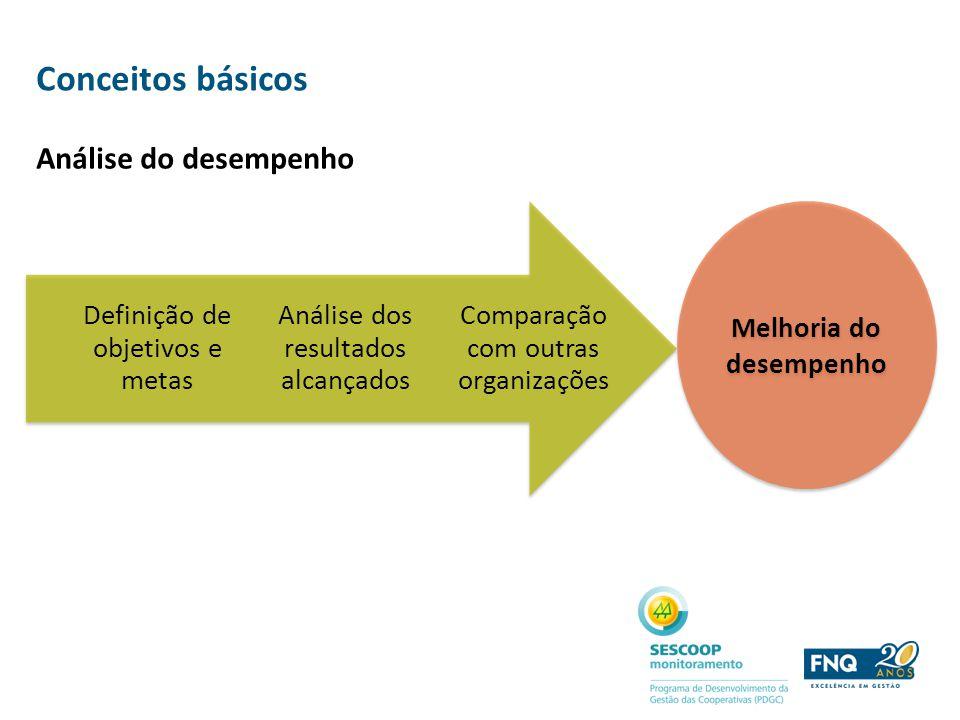 Conceitos básicos Comparação com outras organizações Análise dos resultados alcançados Definição de objetivos e metas Melhoria do desempenho Análise d