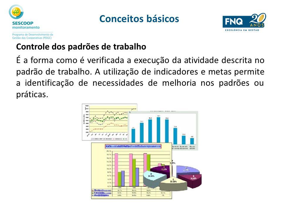 Controle dos padrões de trabalho É a forma como é verificada a execução da atividade descrita no padrão de trabalho. A utilização de indicadores e met