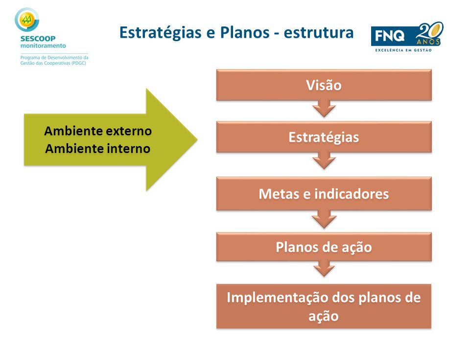 Estratégias e Planos - estrutura Visão Estratégias Metas e indicadores Planos de ação Implementação dos planos de ação Ambiente externo Ambiente inter