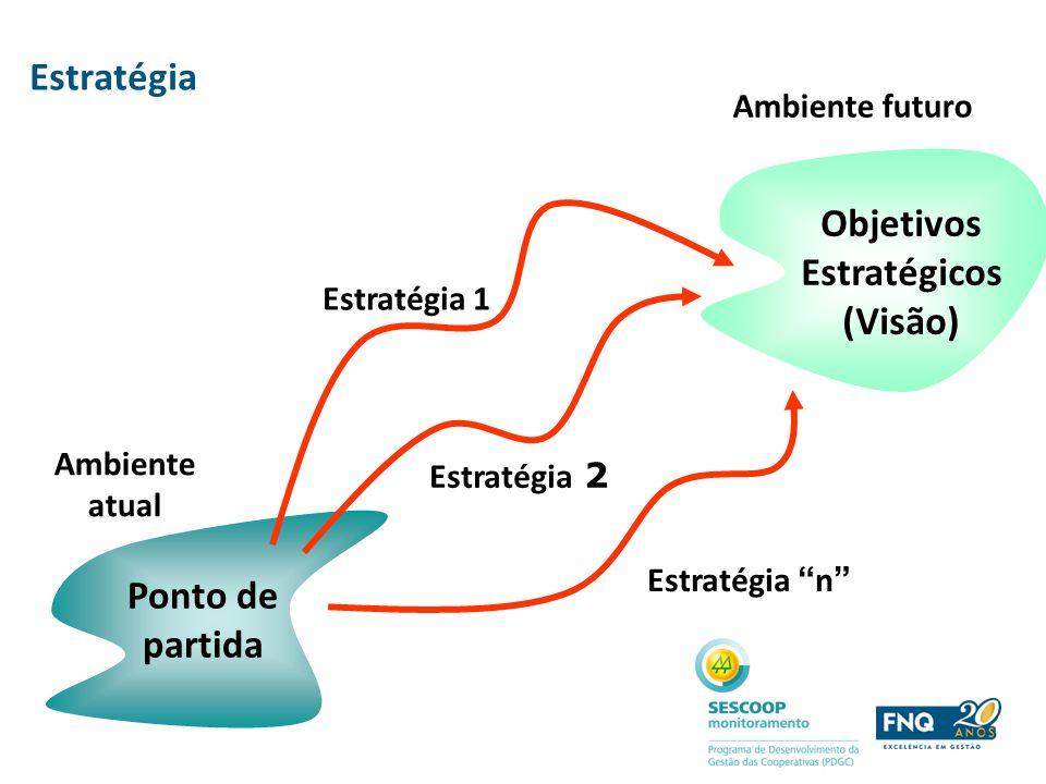 Ambiente atual Ponto de partida Estratégia n Estratégia 2 Estratégia 1 Estratégia Ambiente futuro Objetivos Estratégicos (Visão)