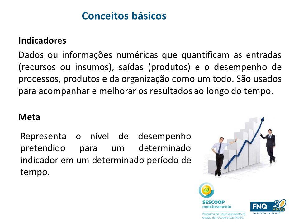Indicadores Dados ou informações numéricas que quantificam as entradas (recursos ou insumos), saídas (produtos) e o desempenho de processos, produtos