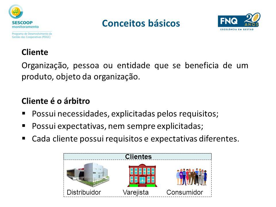 Conceitos básicos Cliente Organização, pessoa ou entidade que se beneficia de um produto, objeto da organização. Cliente é o árbitro Possui necessidad