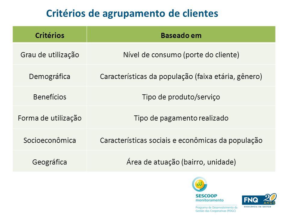 Critérios de agrupamento de clientes CritériosBaseado em Grau de utilizaçãoNível de consumo (porte do cliente) DemográficaCaracterísticas da população