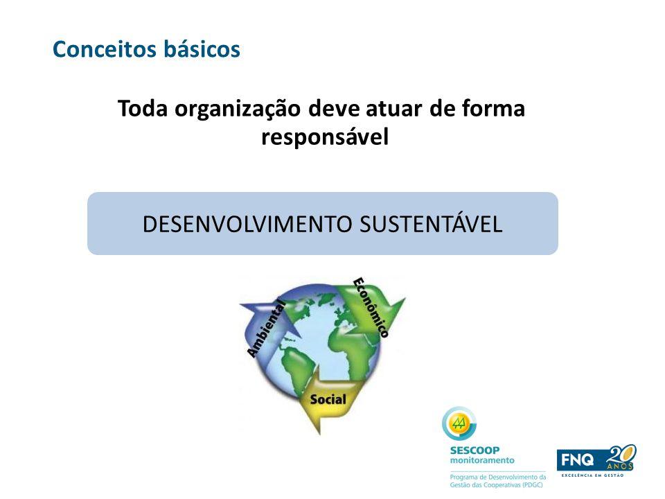 Conceitos básicos Toda organização deve atuar de forma responsável DESENVOLVIMENTO SUSTENTÁVEL