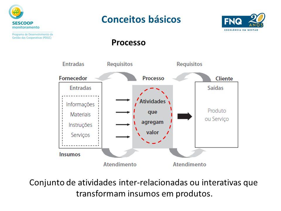 Processo Conjunto de atividades inter-relacionadas ou interativas que transformam insumos em produtos. Conceitos básicos