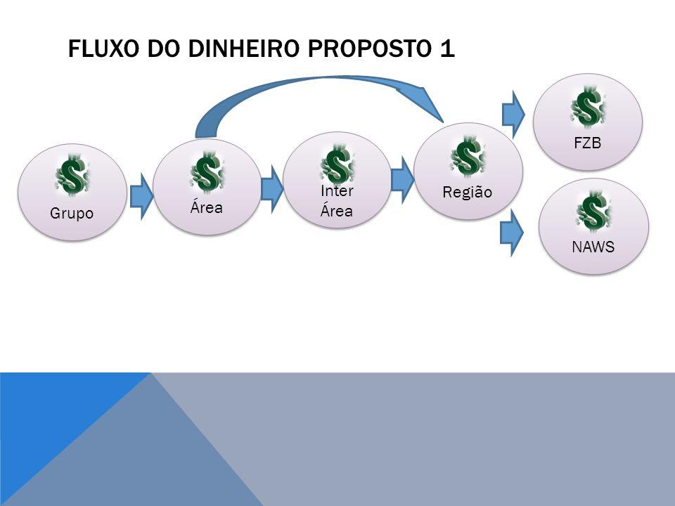 FLUXO DO DINHEIRO PROPOSTO 1 Área Inter Área Região NAWS FZB Grupo