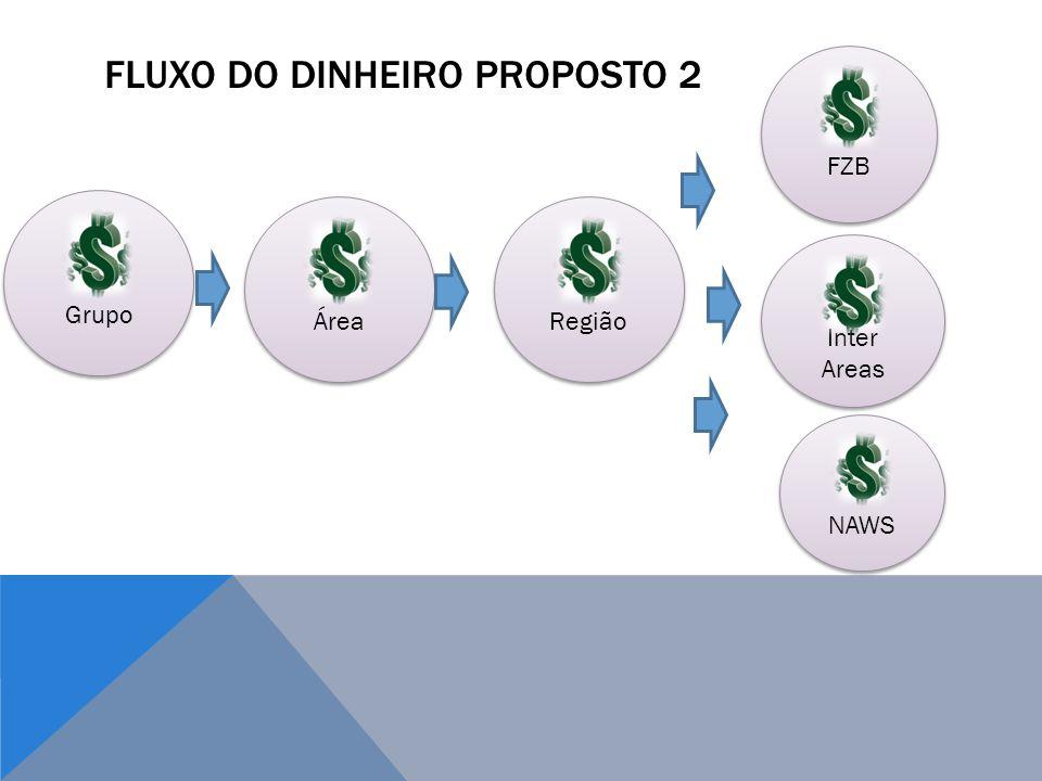 FLUXO DO DINHEIRO PROPOSTO 2 Grupo Área Região NAWS FZB Inter Areas