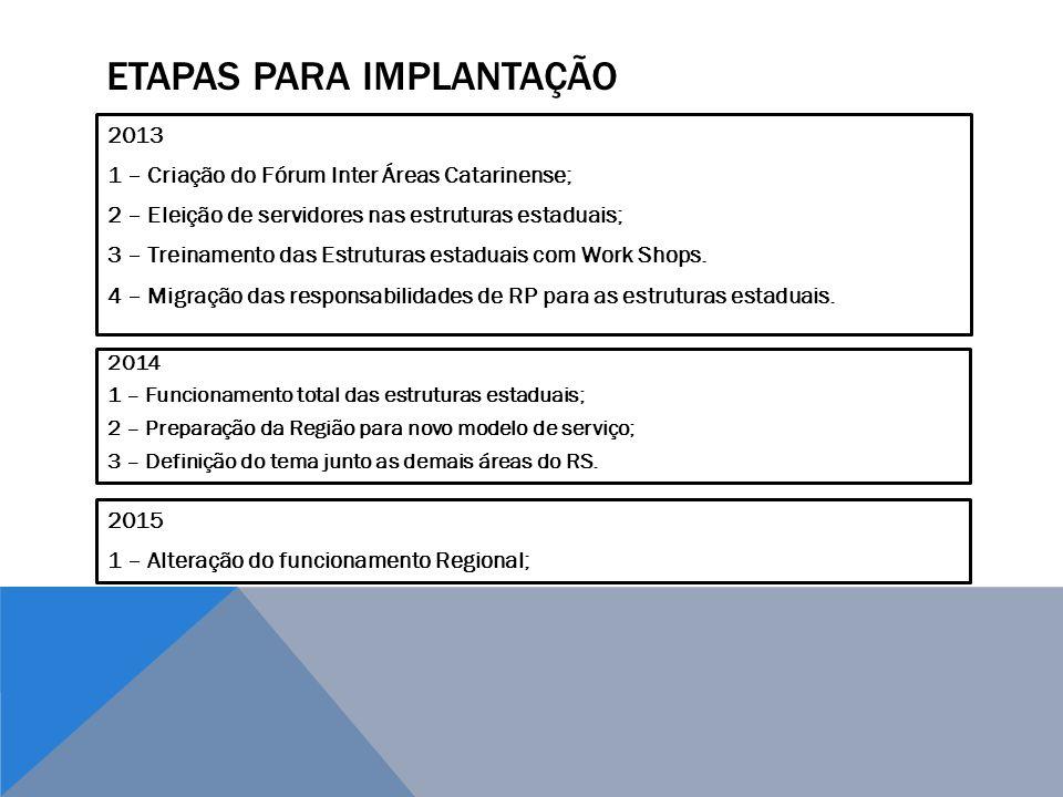ETAPAS PARA IMPLANTAÇÃO 2013 1 – Criação do Fórum Inter Áreas Catarinense; 2 – Eleição de servidores nas estruturas estaduais; 3 – Treinamento das Est